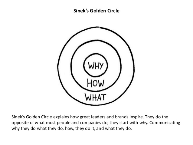 Sinek's Golden Circle