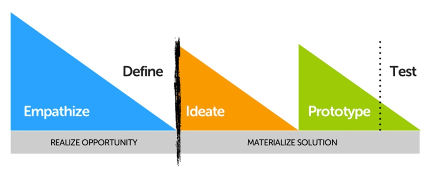 design thinking en 3 fases
