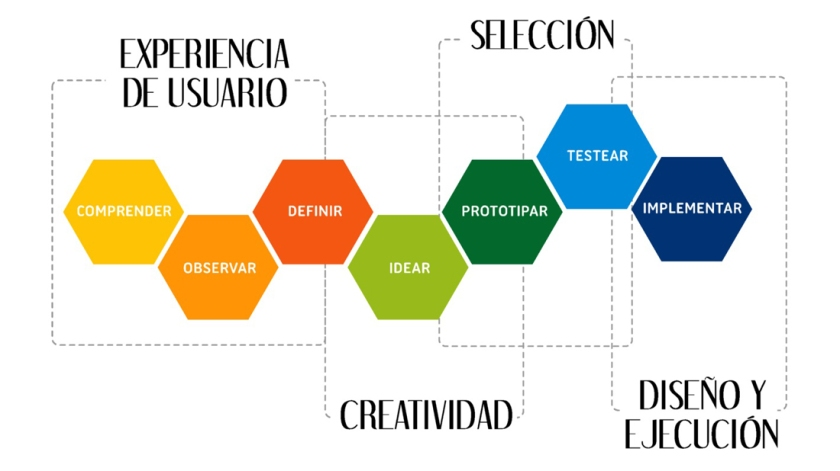 design thinking en 7 fases